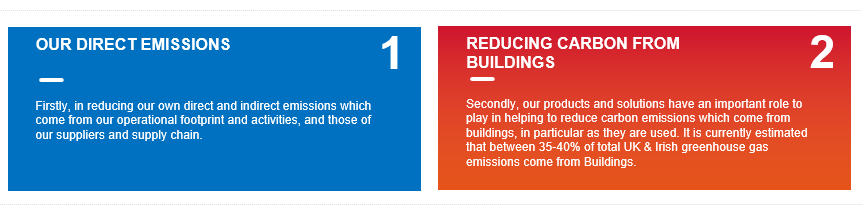 Saint-Gobain UK carbon reduction