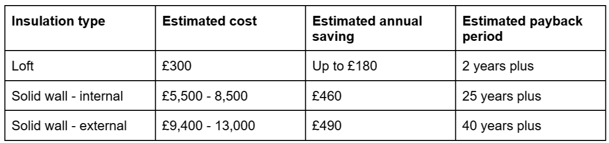 Domestic retrofit, including insulation installed under the Green Homes Grant, can pay for itself through energy savings and deliver a host of other benefits.